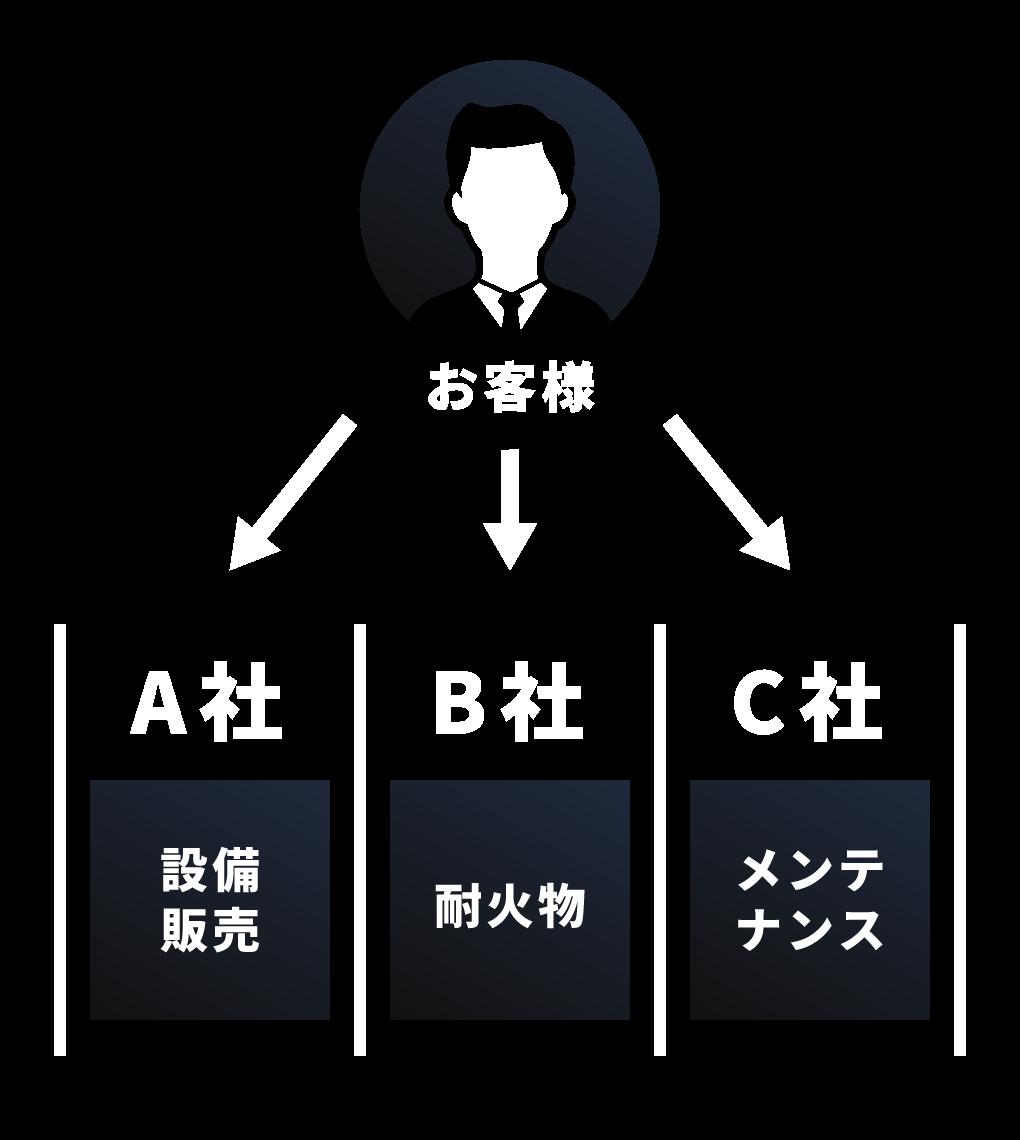 お客様→A社→設備販売/お客様→B社→耐火物/お客様→C社→メンテナンス