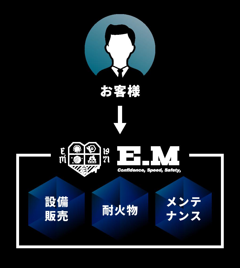お客様→EM→設備販売/耐火物/メンテナンス